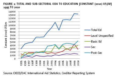 Figure 1: Total and sub-sectoral ODA to education  [constant (2010) US$m] 1995 to 2010