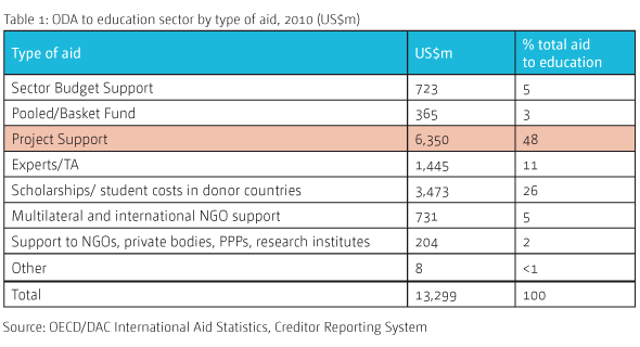 Table 1: ODA to education sector by type of aid, 2010 (US$m)