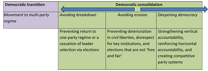 The complicated effects of foreign aid on African democracy: Figure 2: Democratic transition and consolidation