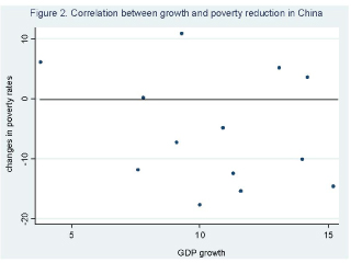 Figure 2 Correlation between growth and poverty reduction in China.