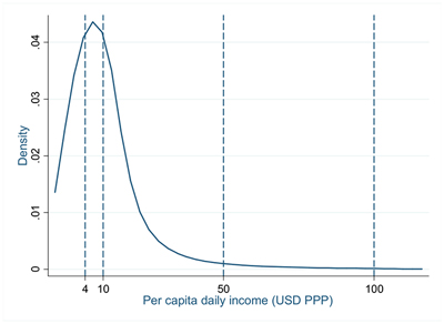 Figure 1: Distribution of income in Latin America and the Caribbean (2009)