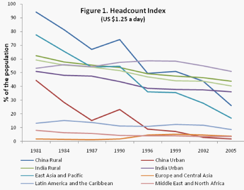 Figure 1. Headcount Index (US $1.25 a day)